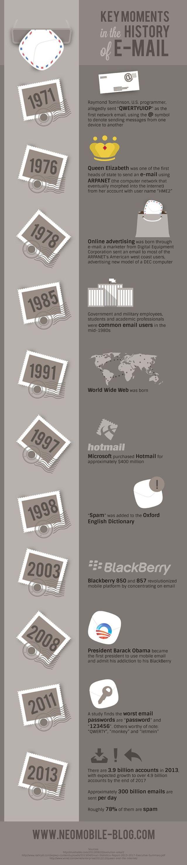 Momentos clave de la historia del correo electrónico