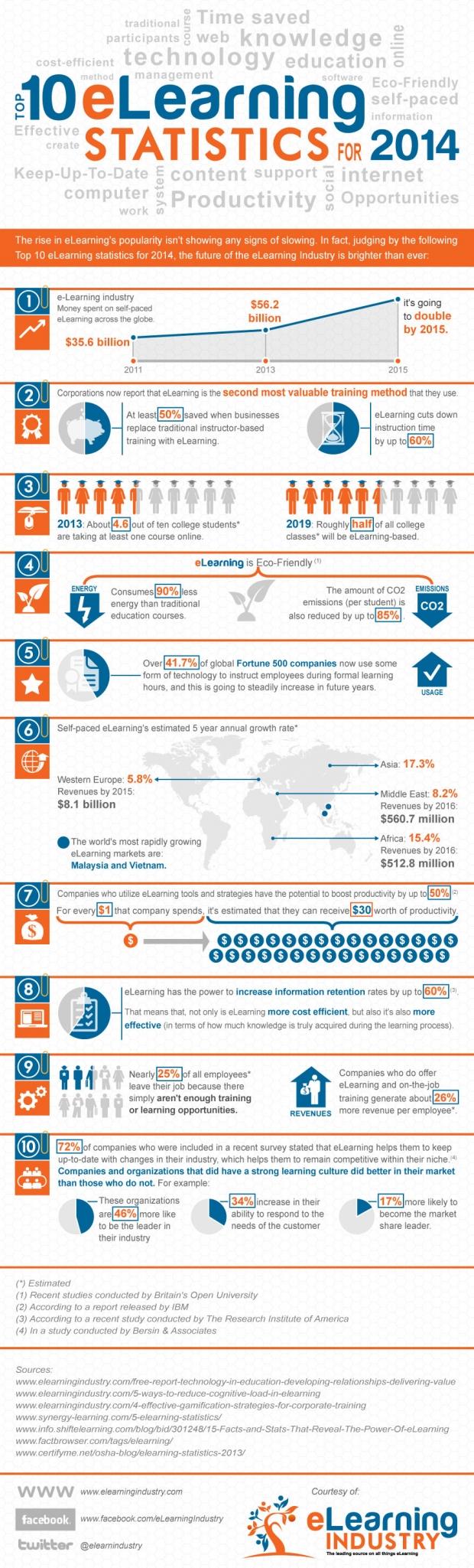 10 estadísticas sobre elearning para 2014