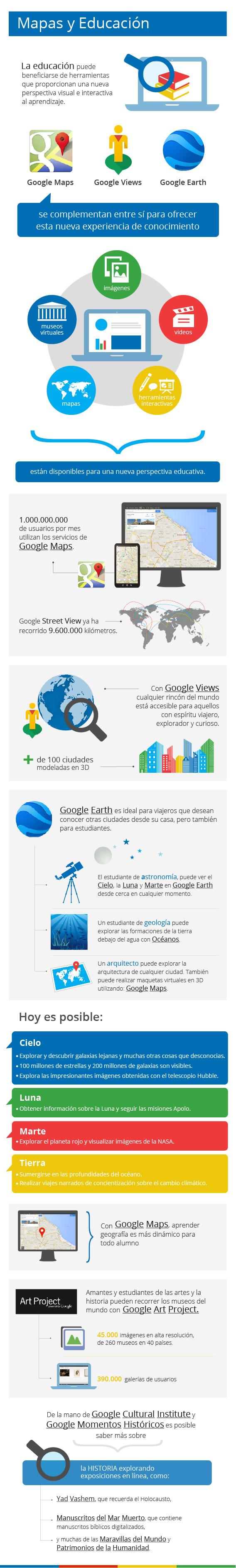 Google: mapas y educación
