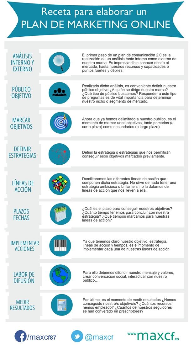 Cómo elaborar un plan de marketing online #infografia