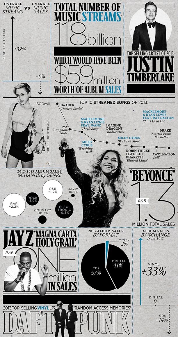 Las cifras de la música en 2013