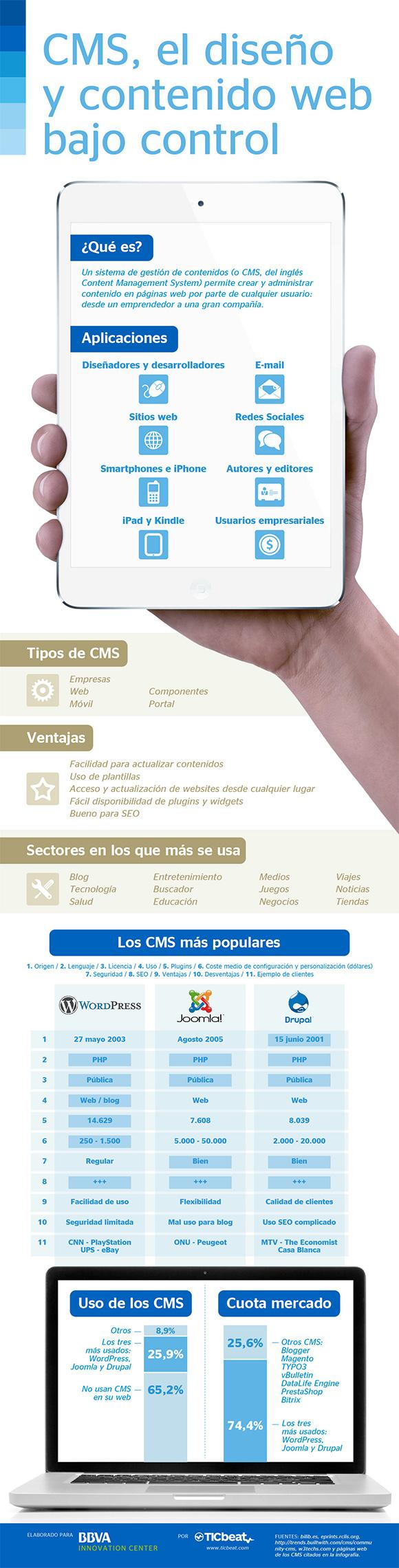CMS Infografía