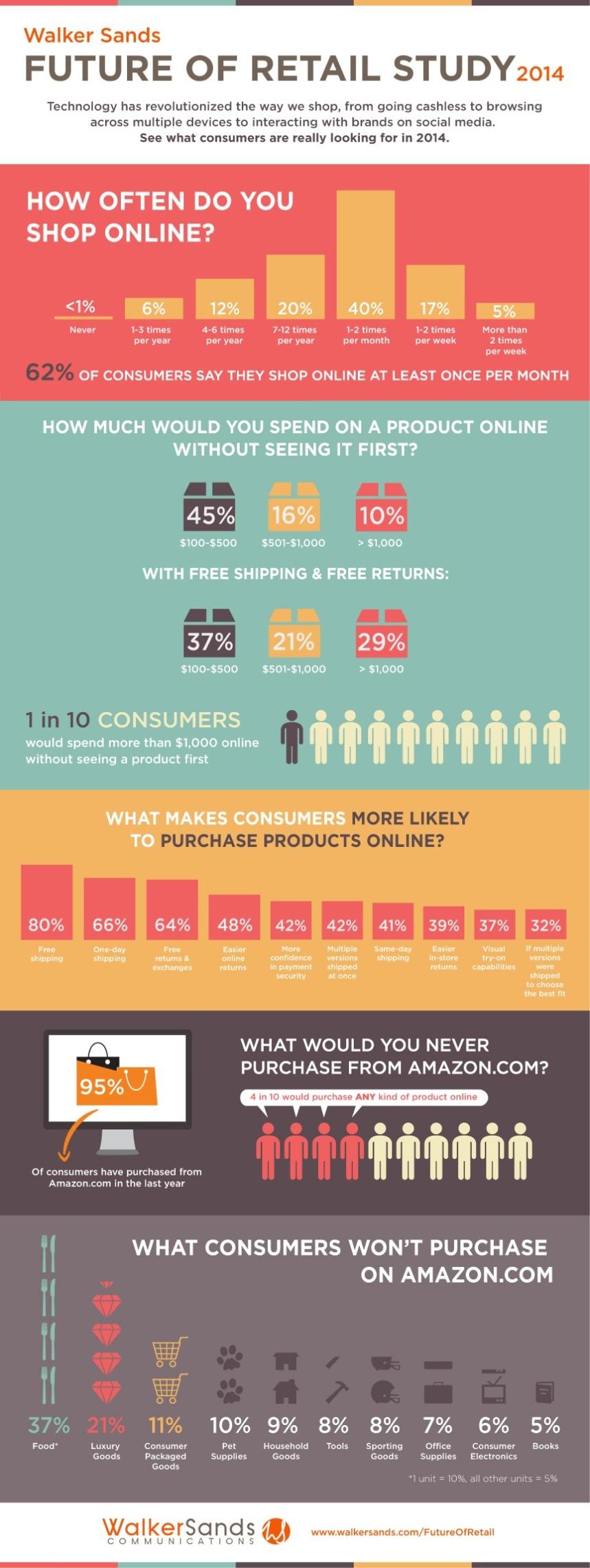 Estudio sobre el futuro del retail (online)