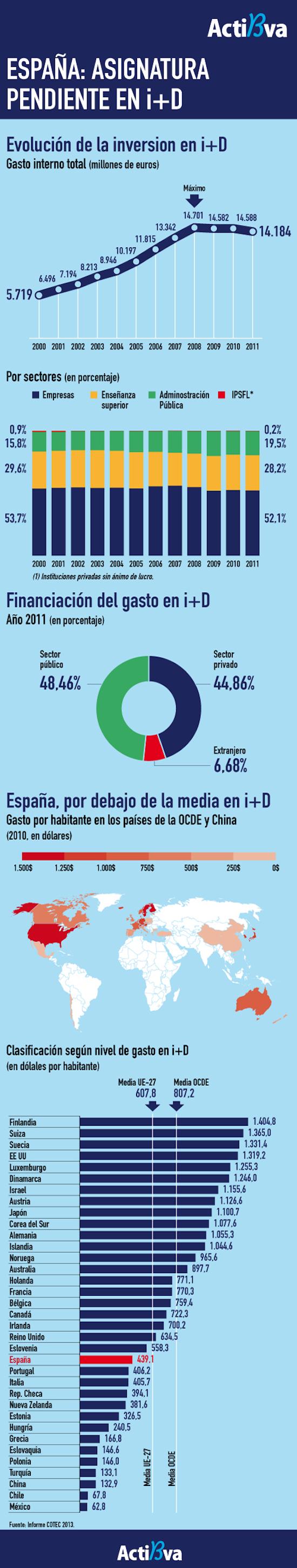 I+D+i en España y el Mundo