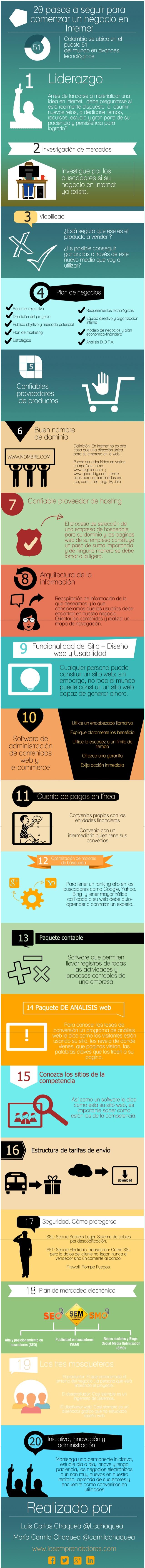 Infografías sobre negocios en internet
