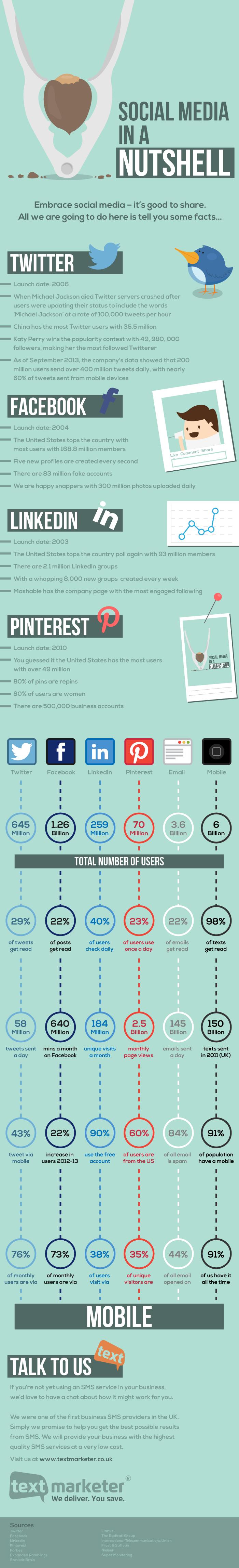 Algunos datos sobre Redes Sociales