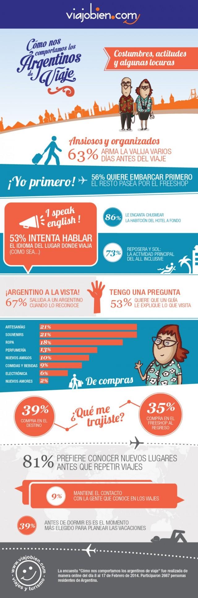 Infografías sobre Argentina
