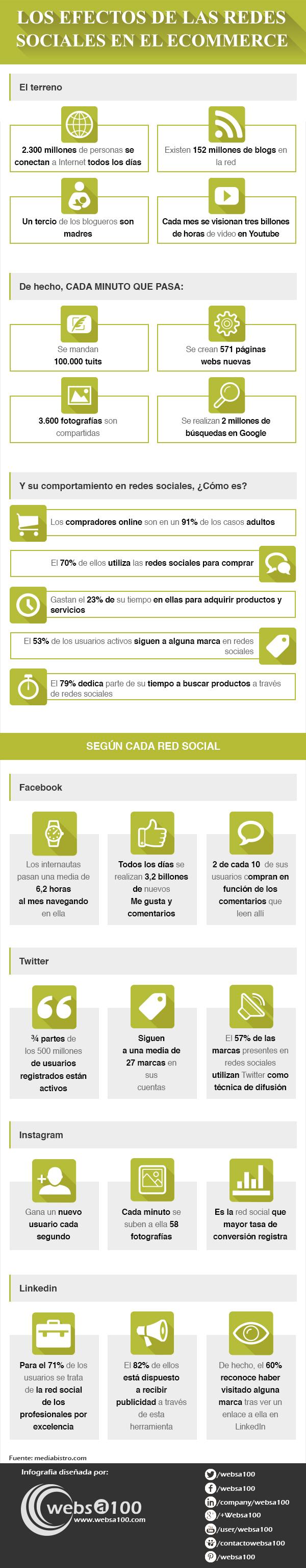 Efecto de las Redes Sociales en el comercio electrónico