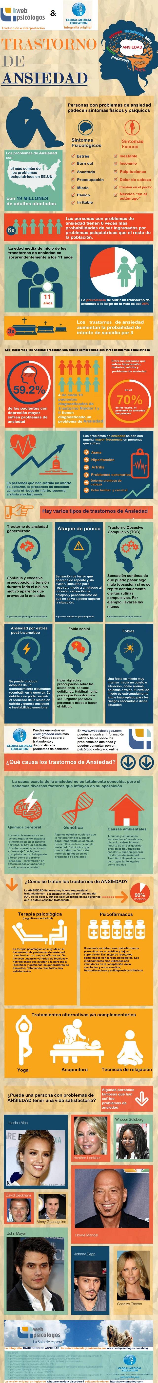 Infografías sobre la ansiedad
