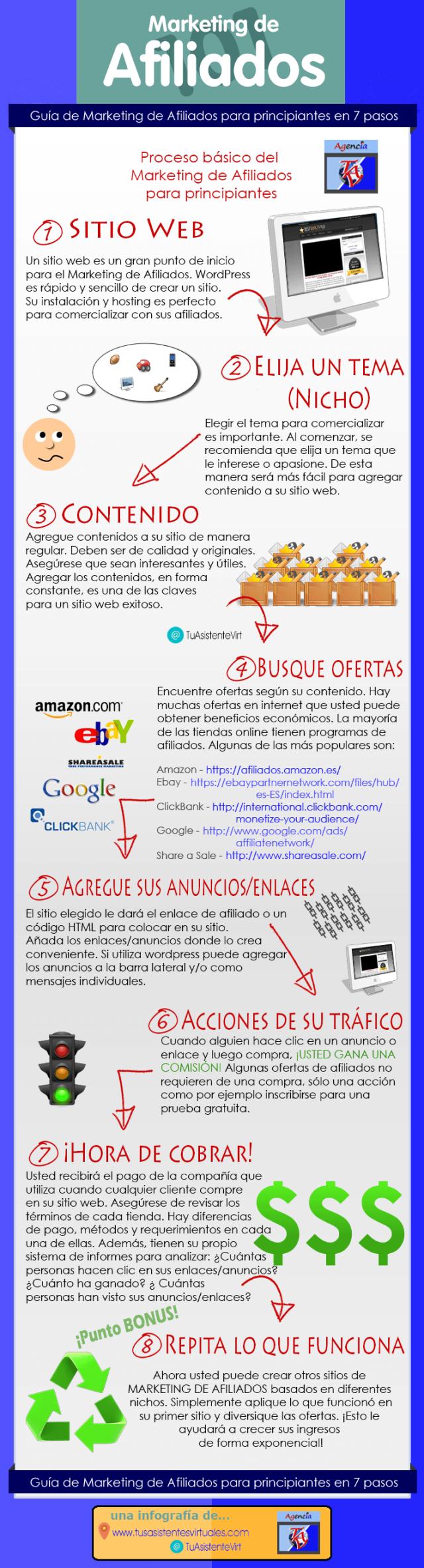 Guía de marketing de afiliación en 7 pasos