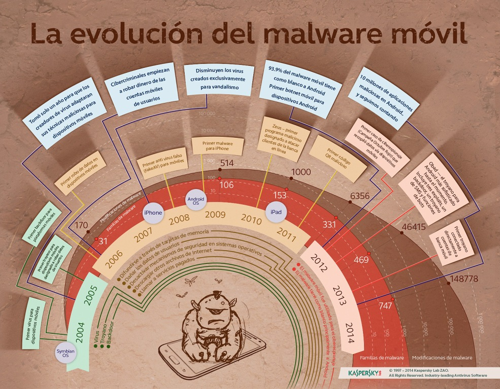 https://alfredovela.files.wordpress.com/2014/02/infografia_la_evolucion_del_malware_movil.jpg