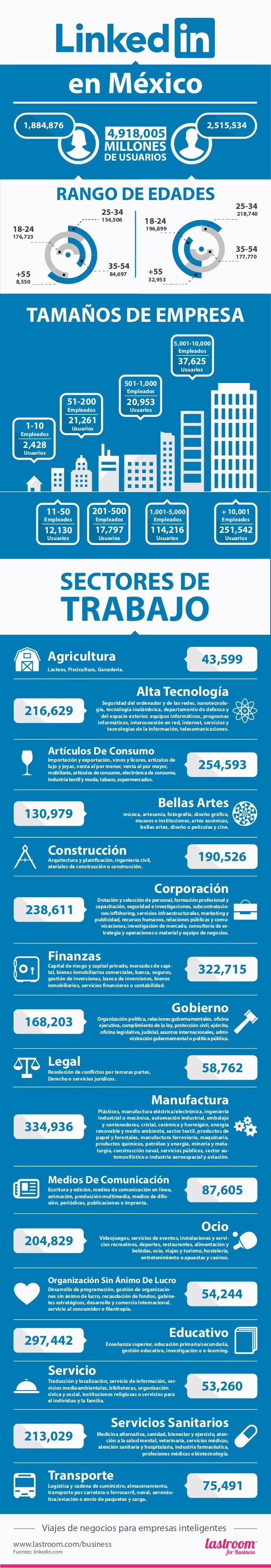 Infografías sobre México