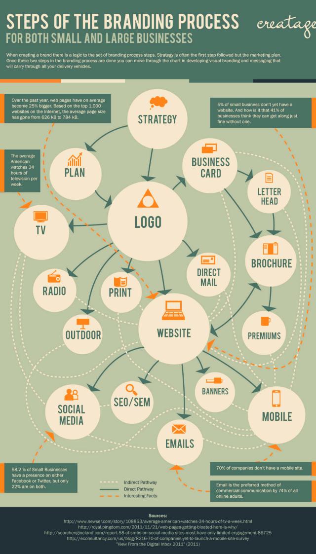 Pasos para un proceso de branding para empresas