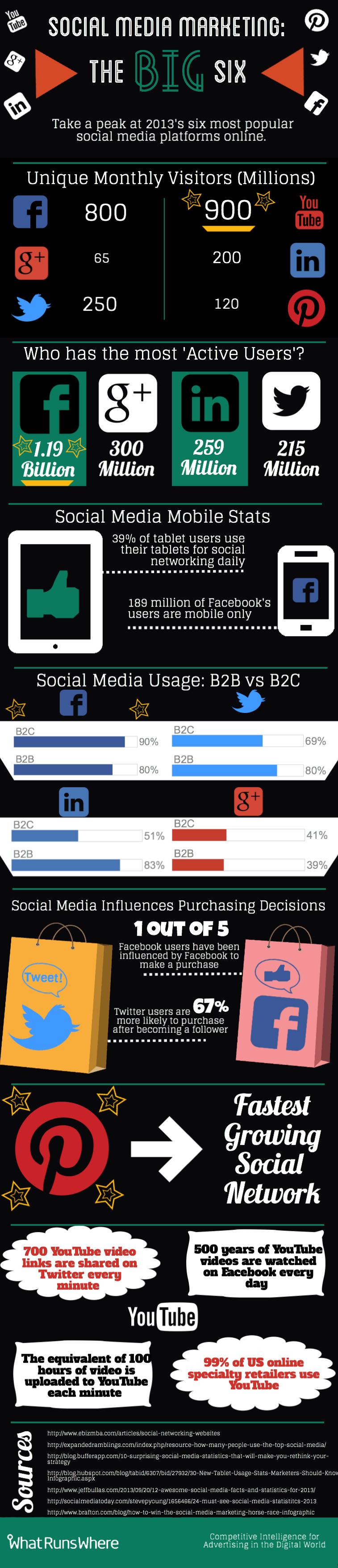 Social Media Marketing: los 6 grandes