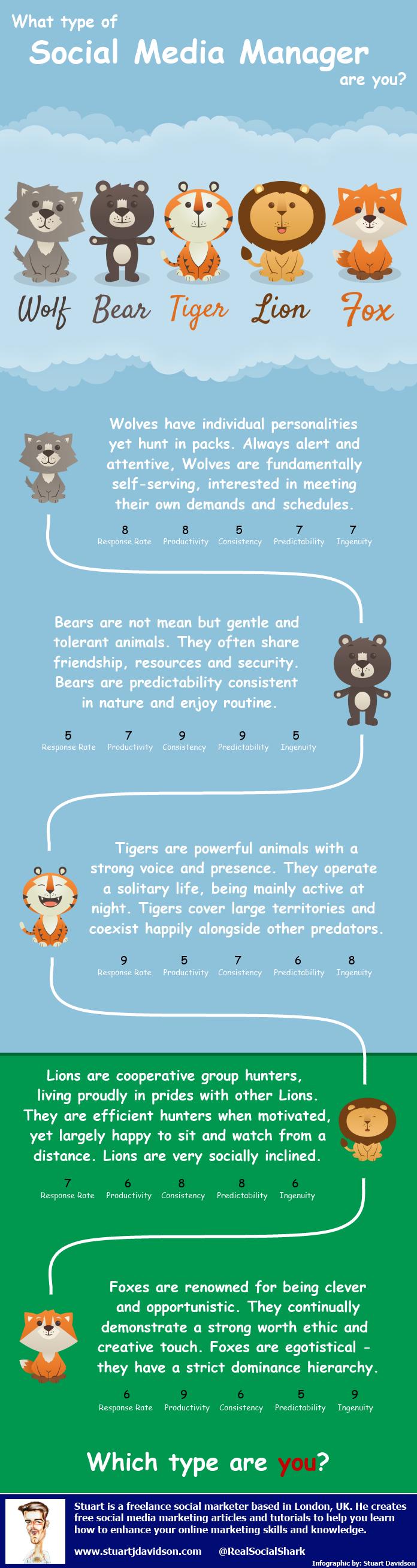 Tipos de Social Media Manager