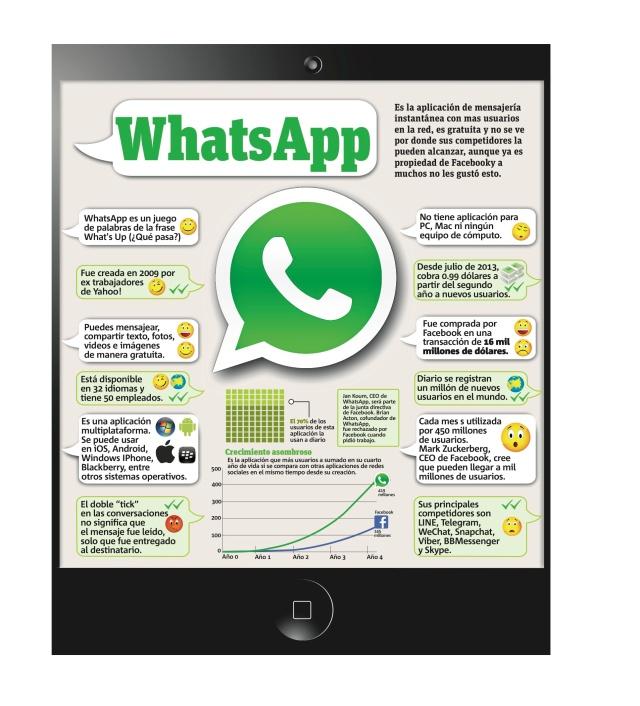 Cosas que debes saber sobre Whatsapp