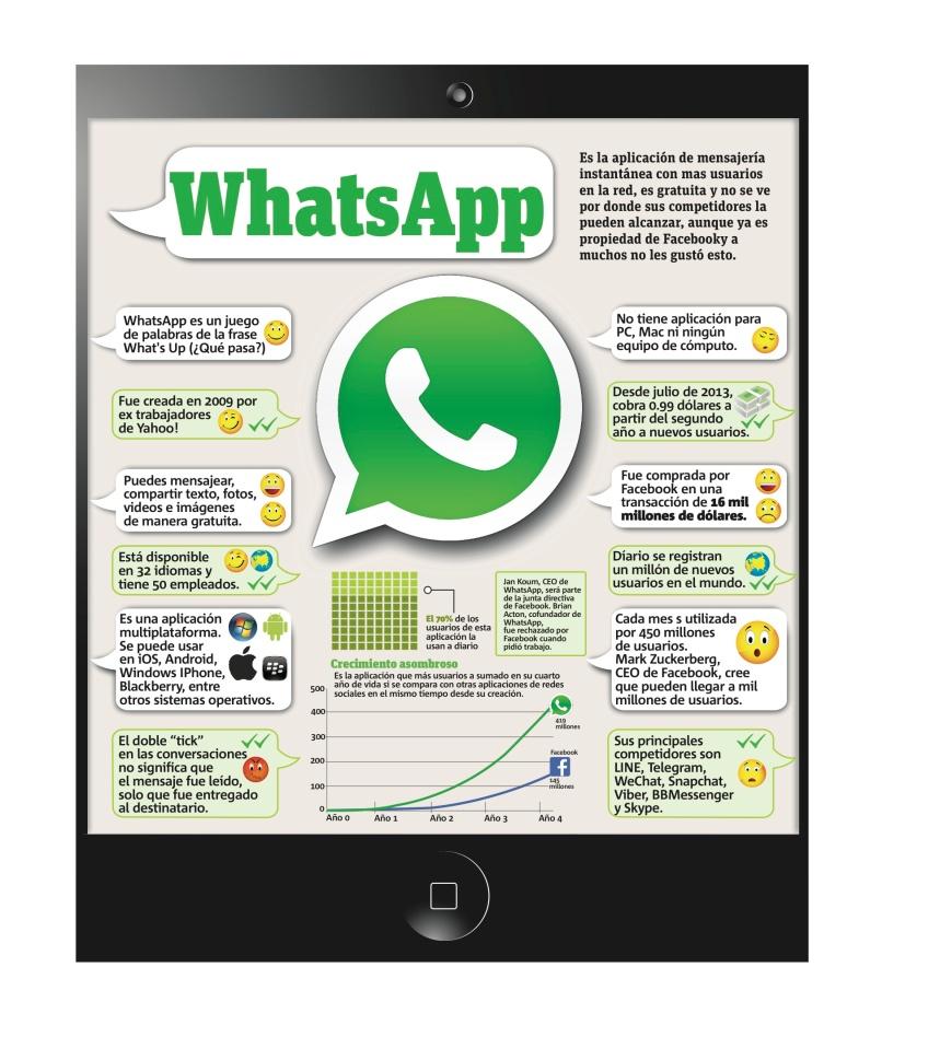 Infografías sobre WhatsApp