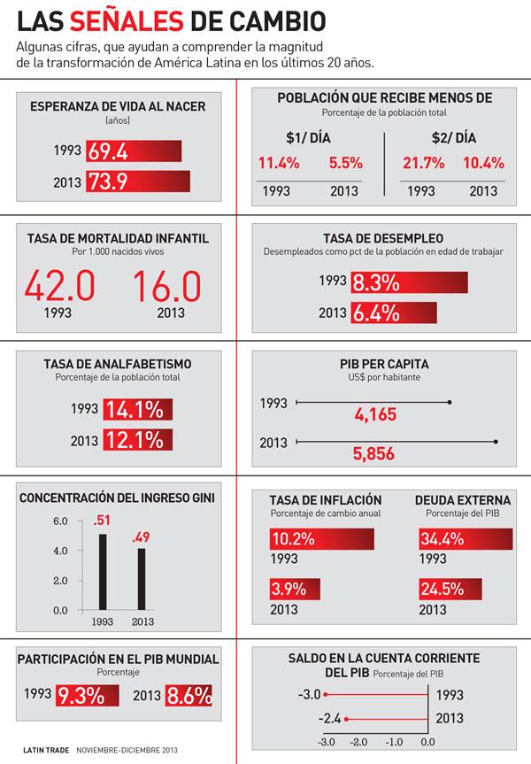 Datos sobre el cambio en Latinoamérica en los últimos años