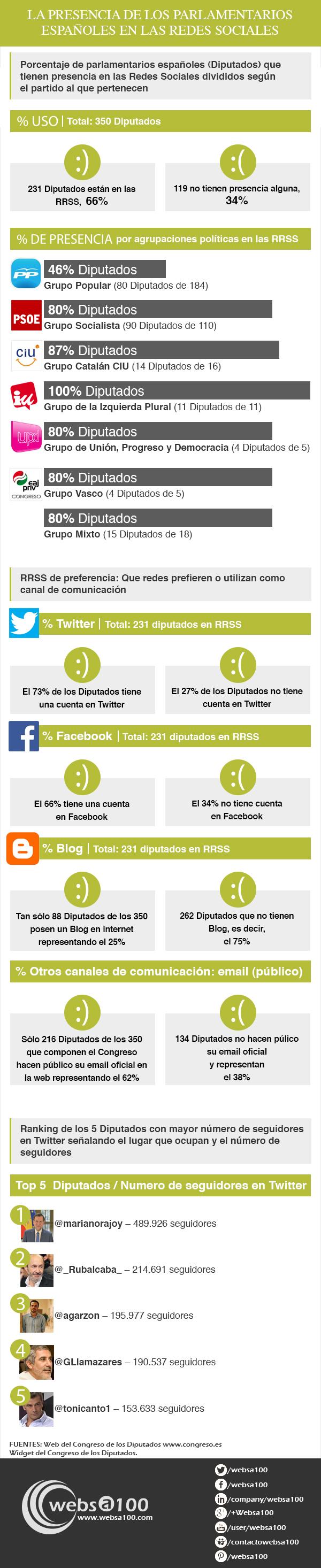 Diputados españoles en Redes Sociales