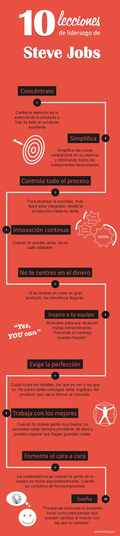 Infografías de Steve Jobs