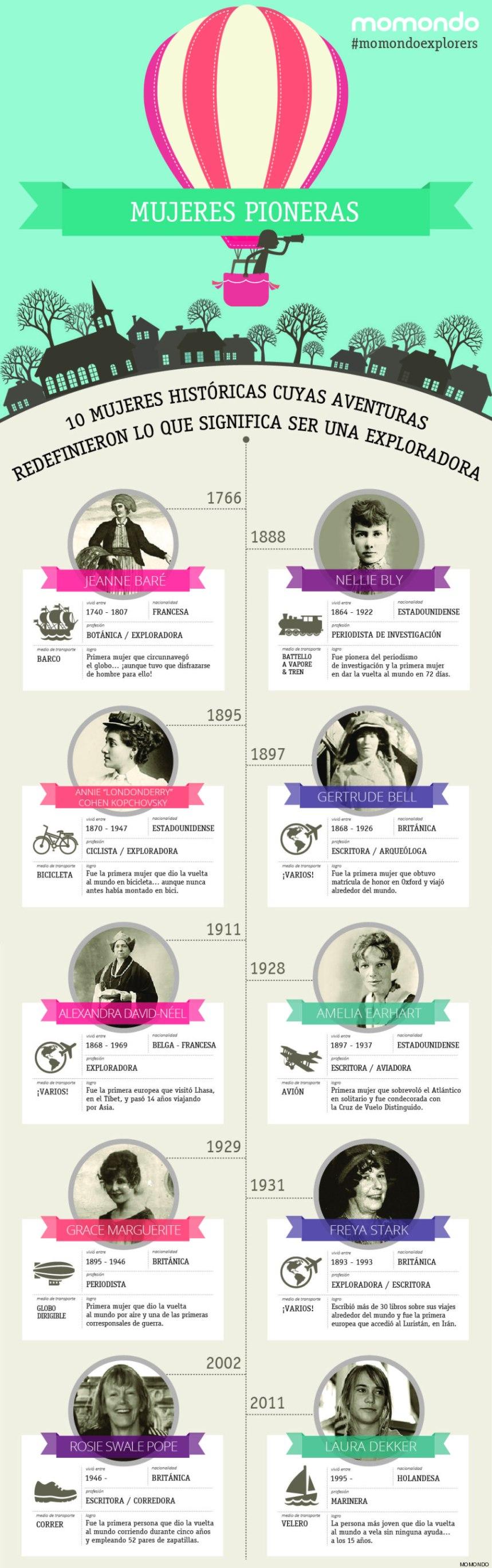 10 mujeres pioneras