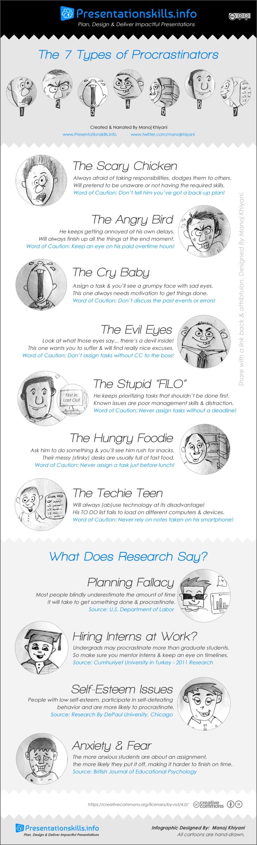 7 tipos de procrastinadores