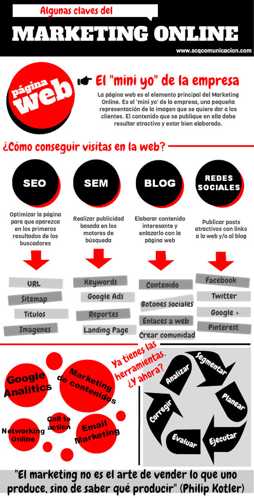 Algunas claves del marketing online