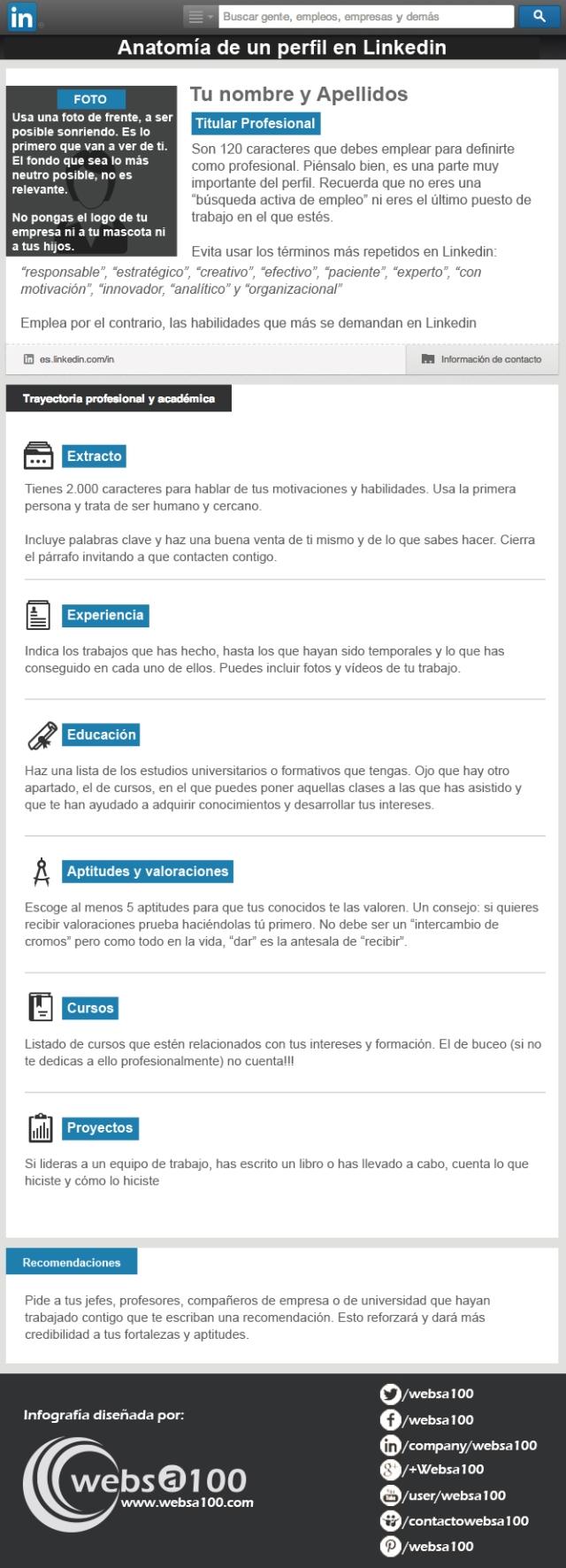 Infografías sobre LinkedIn