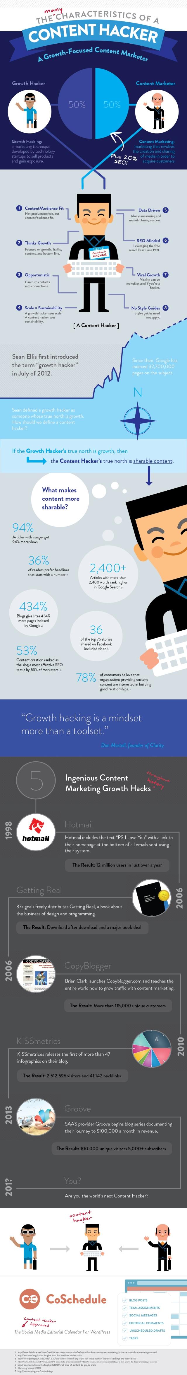 Las características de un Content Hacker