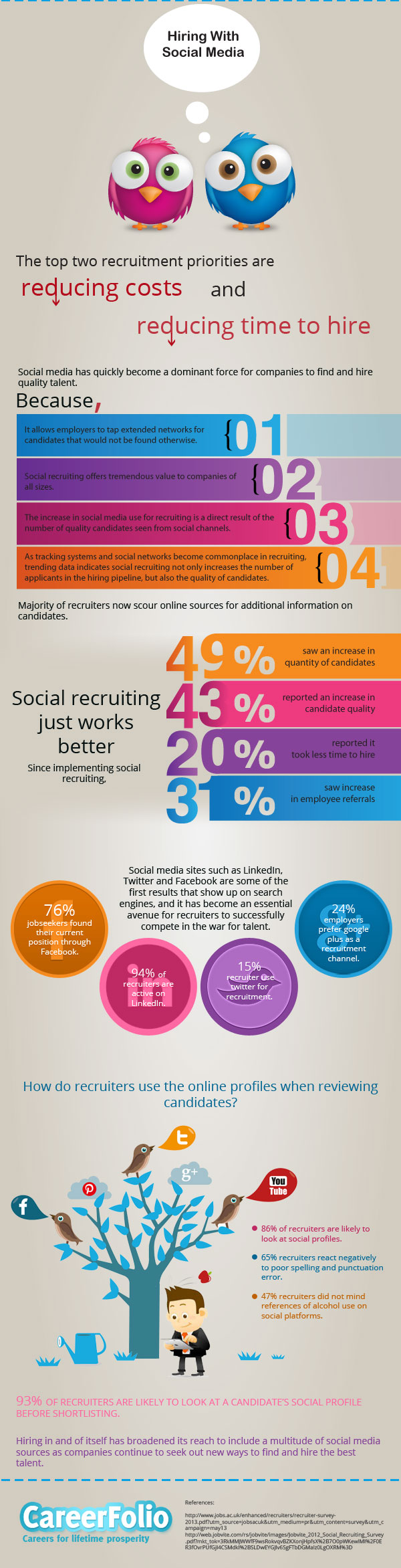 Contratando con Redes Sociales