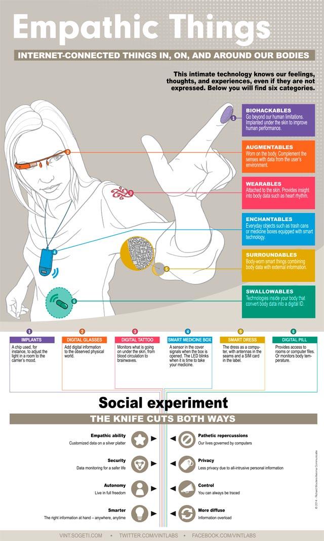 Internet de las cosas y el cuerpo humano