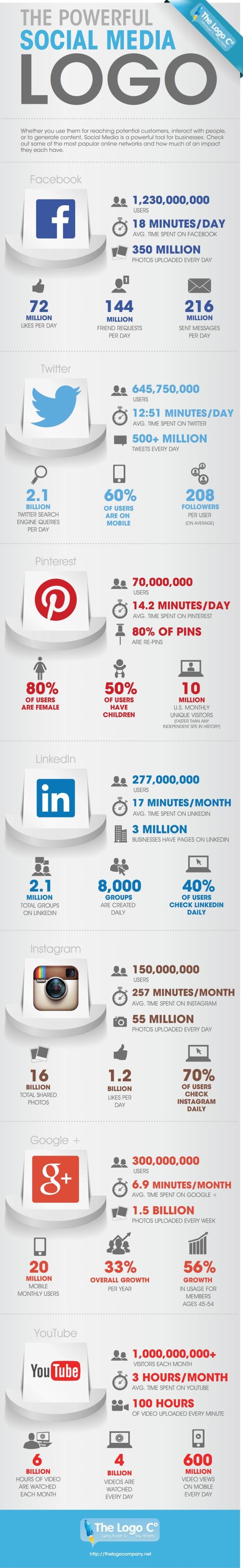 Impresionantes datos sobre las principales Redes Sociales