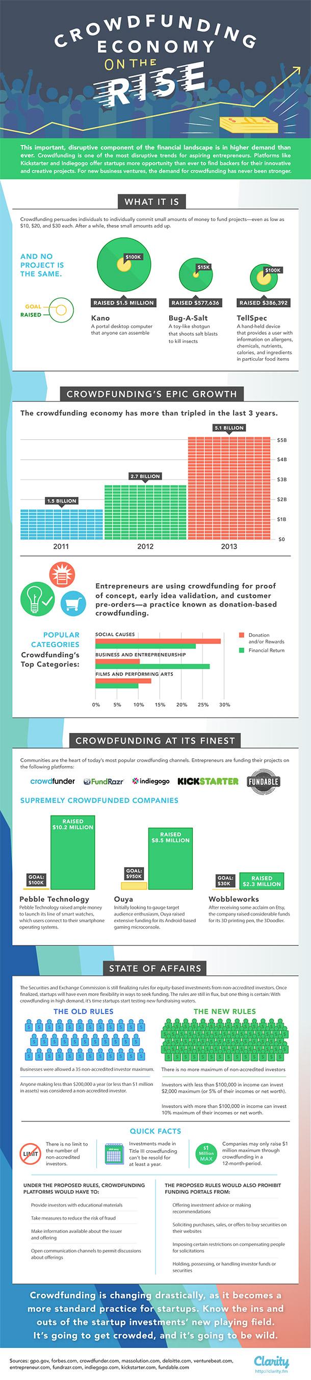 El ascenso del crowdfunding