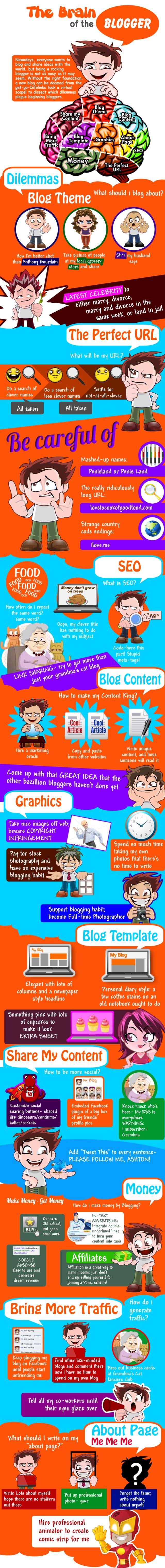 El cerebro de un blogger