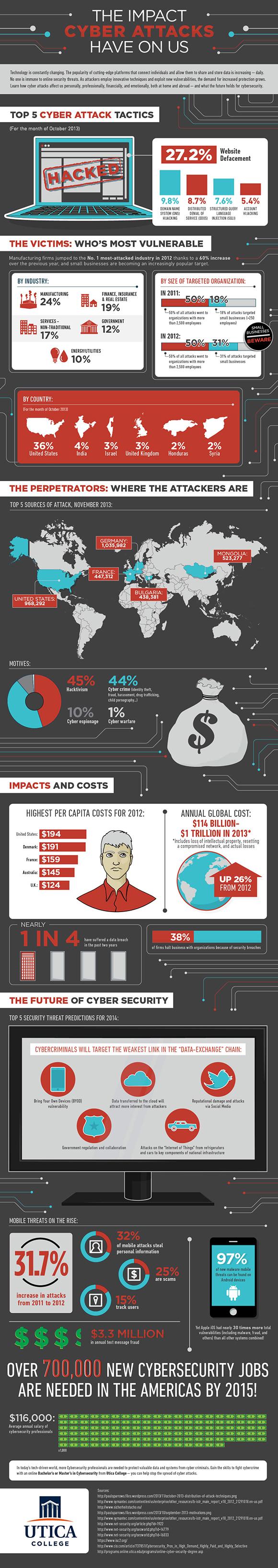 El impacto de los ciberataques