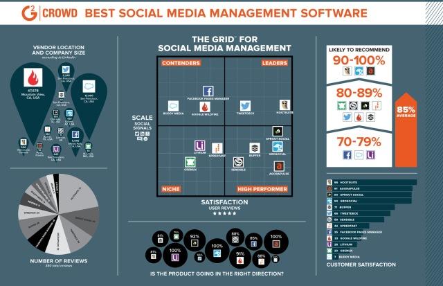 El mejor software para la gestión de Redes Sociales