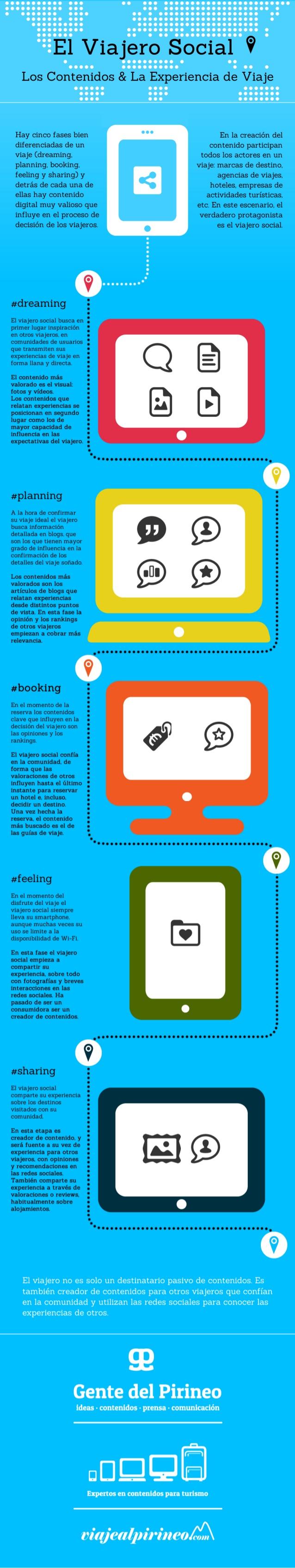 Infografías sobre viajes