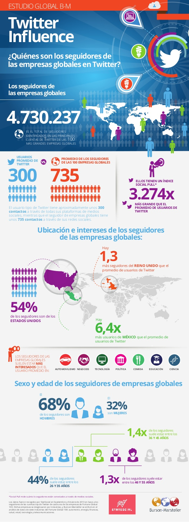 Quién sigue a las empresas globales en Twitter