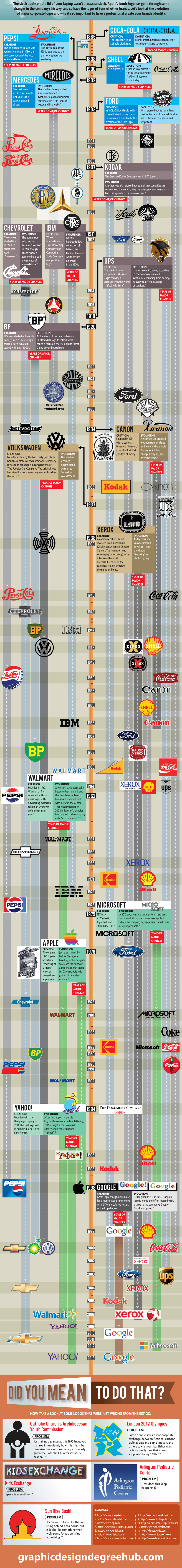 Evolución de los logos de 18 grandes marcas