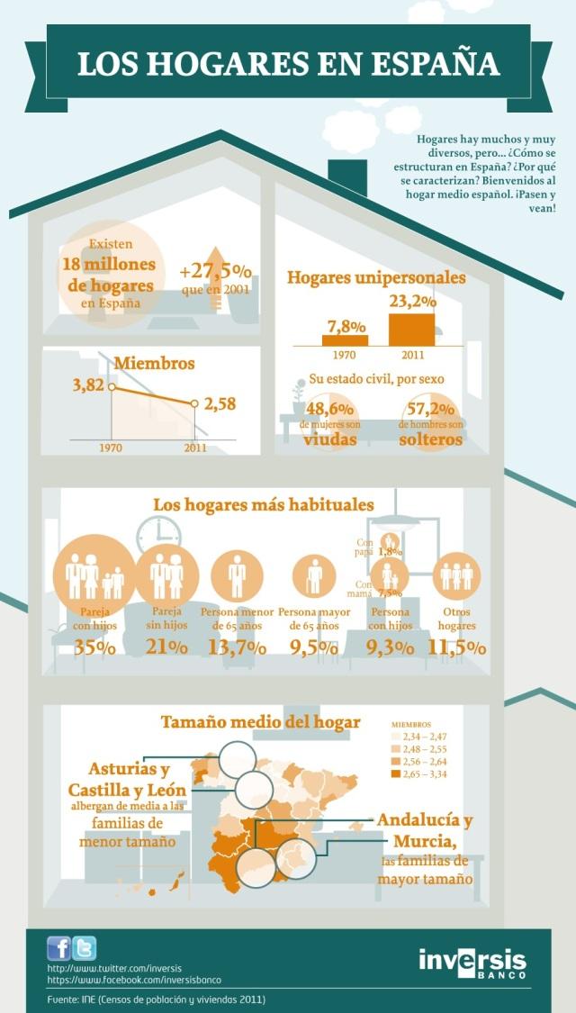 Cómo son los hogares españoles