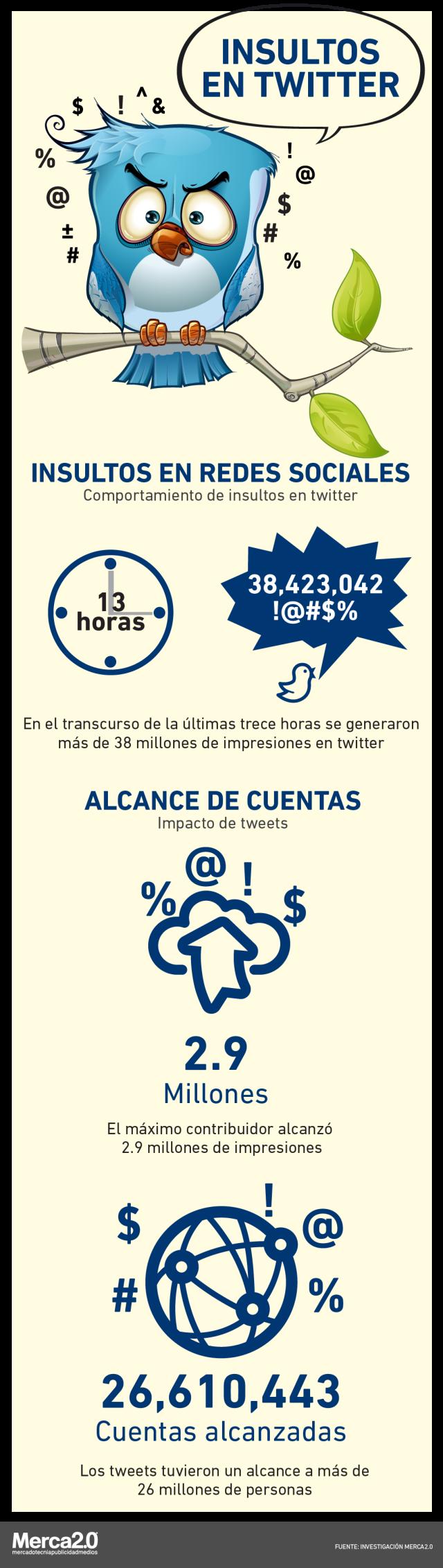 Infografías sobre Twitter