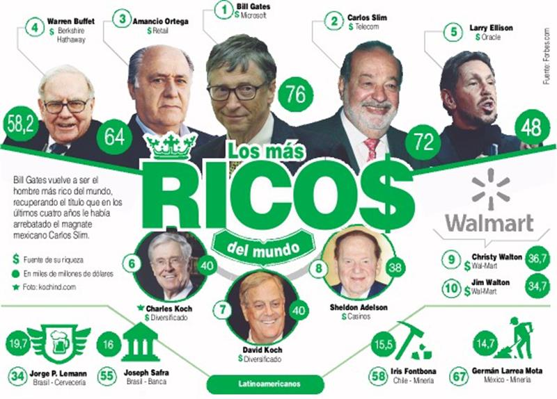 10 persona mas rica mundo: