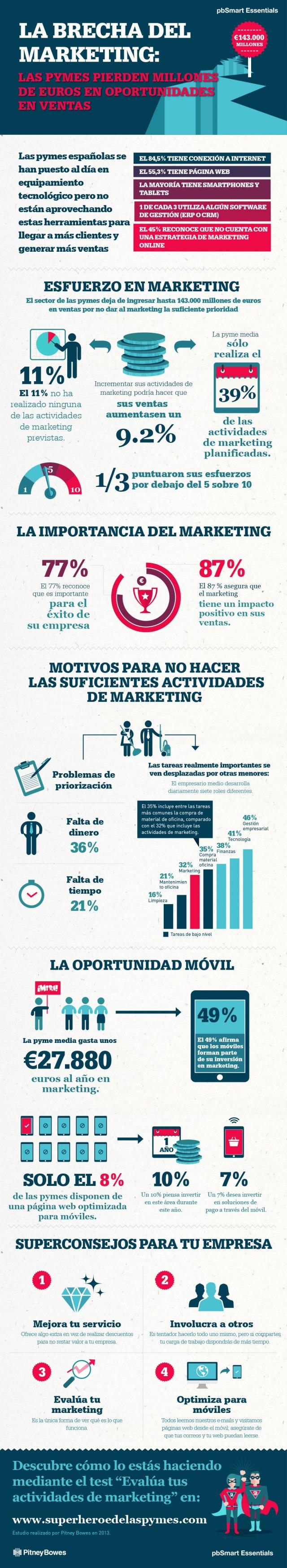 Las pymes españolas no saben de marketing (y les cuesta dinero)