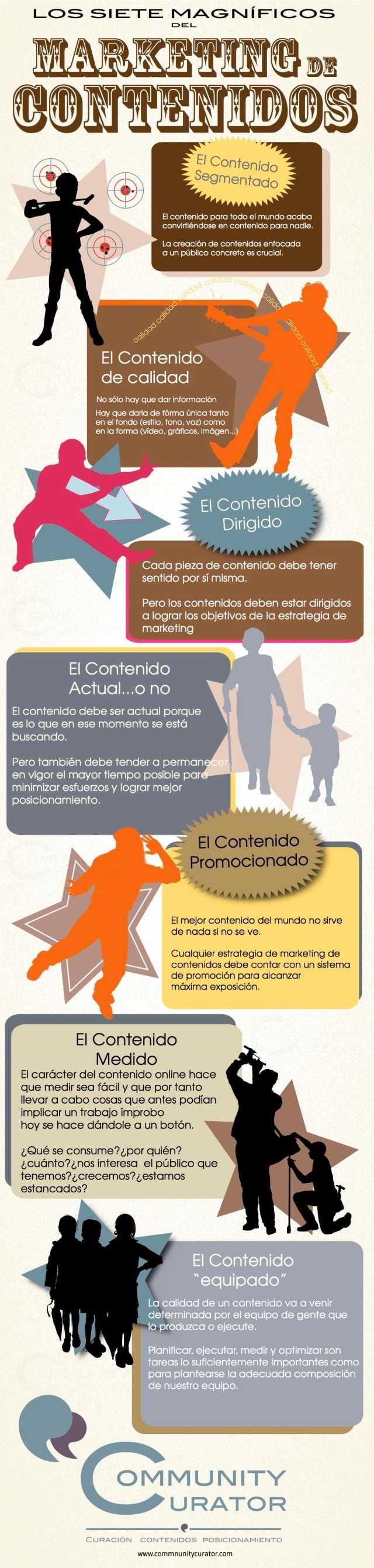 Infografía sobre marketing de contenidos