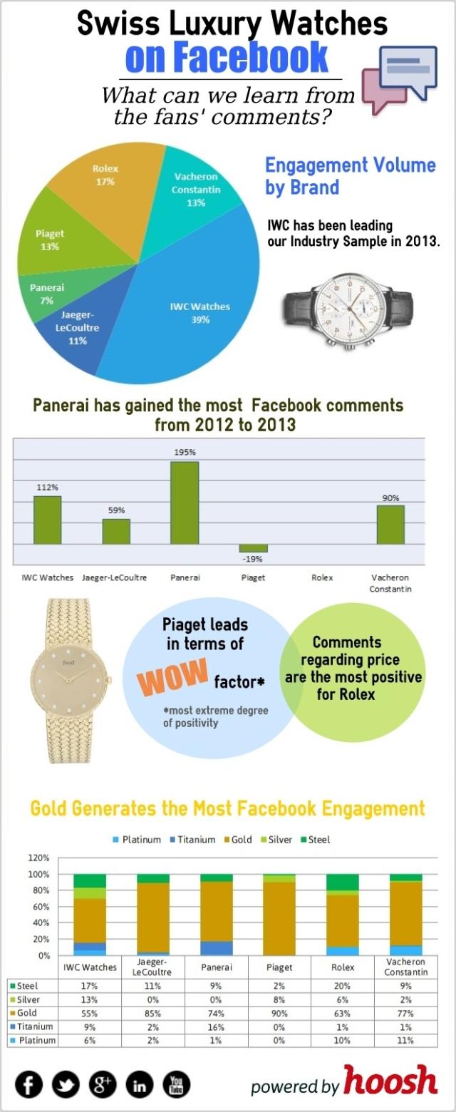 Marcas de lujo de relojes suizos en FaceBook