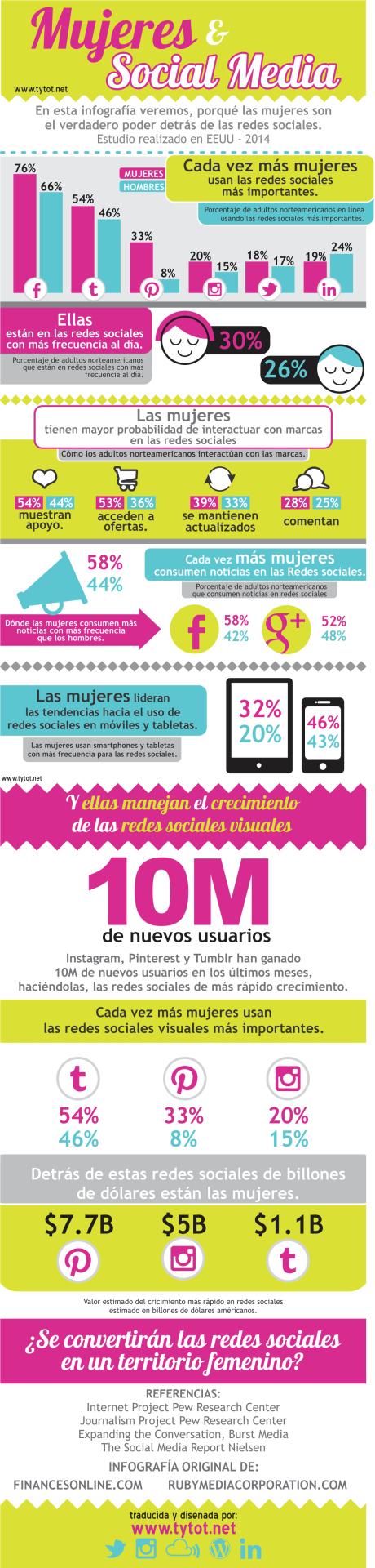 Infografías sobre mujeres