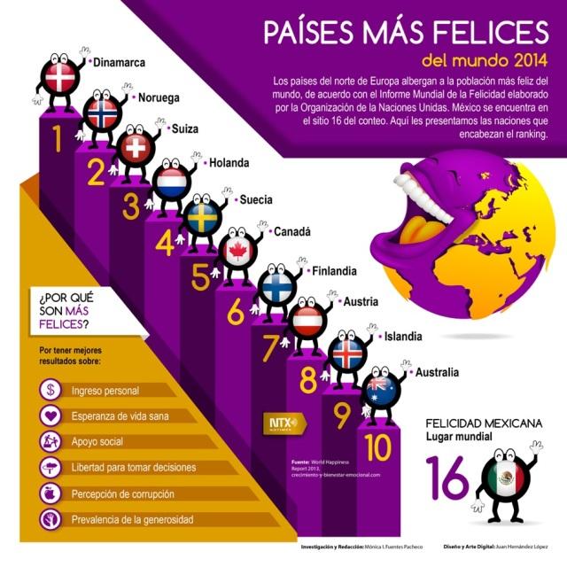 Países más felices del Mundo (2014)
