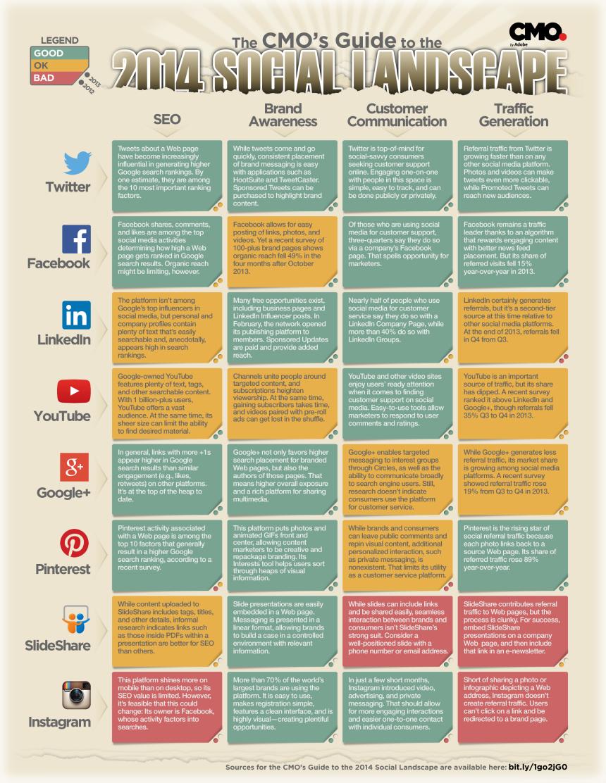 Panorama de las Redes Sociales para Marketing
