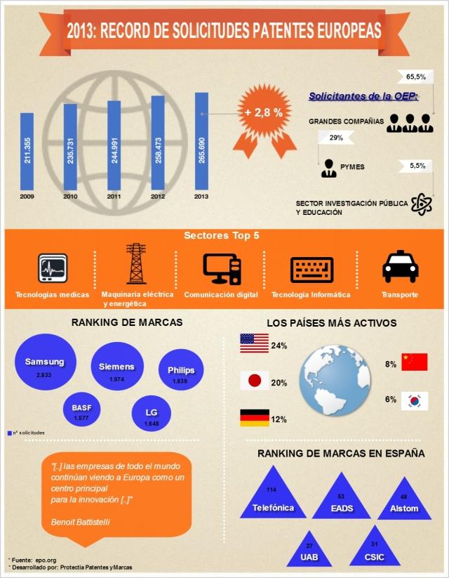 Patentes en Europa (2013)