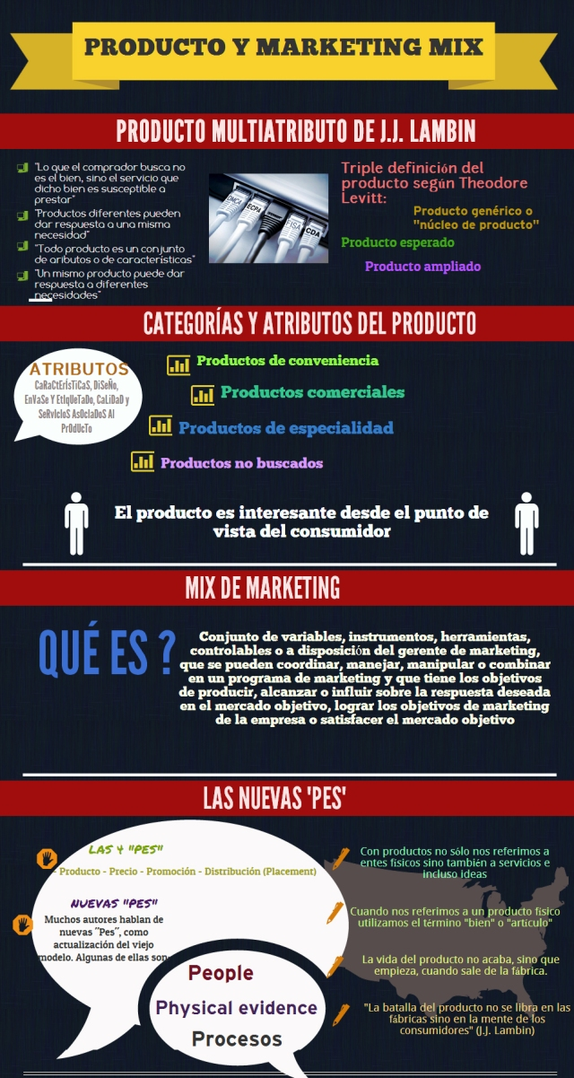 Producto y Marketing Mix